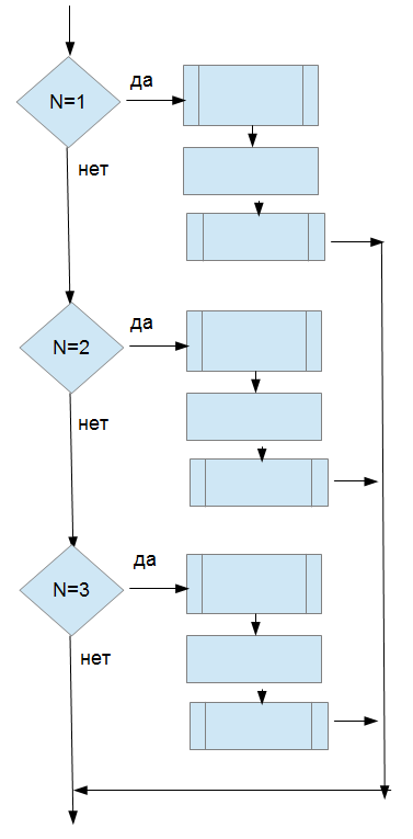выбора case блок схема